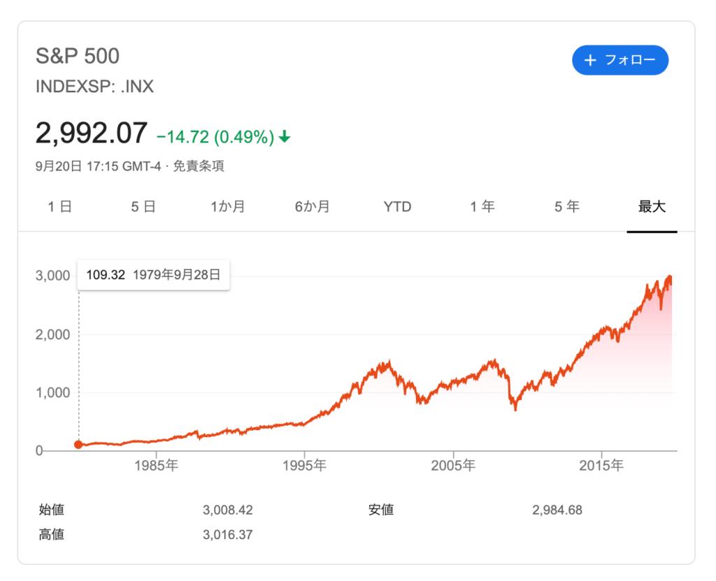 米国の主要株をまとめた「S&P 500」の推移