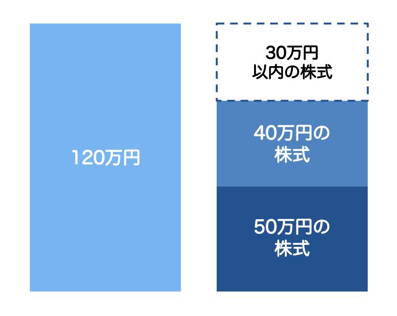 NISAの上限額は120万円まで