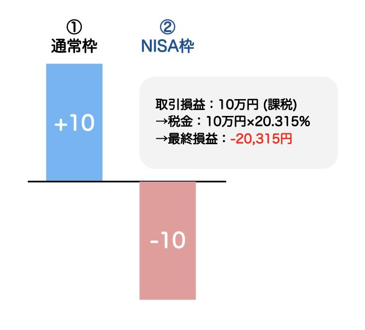 NISAの場合には損益通算を行うことができない
