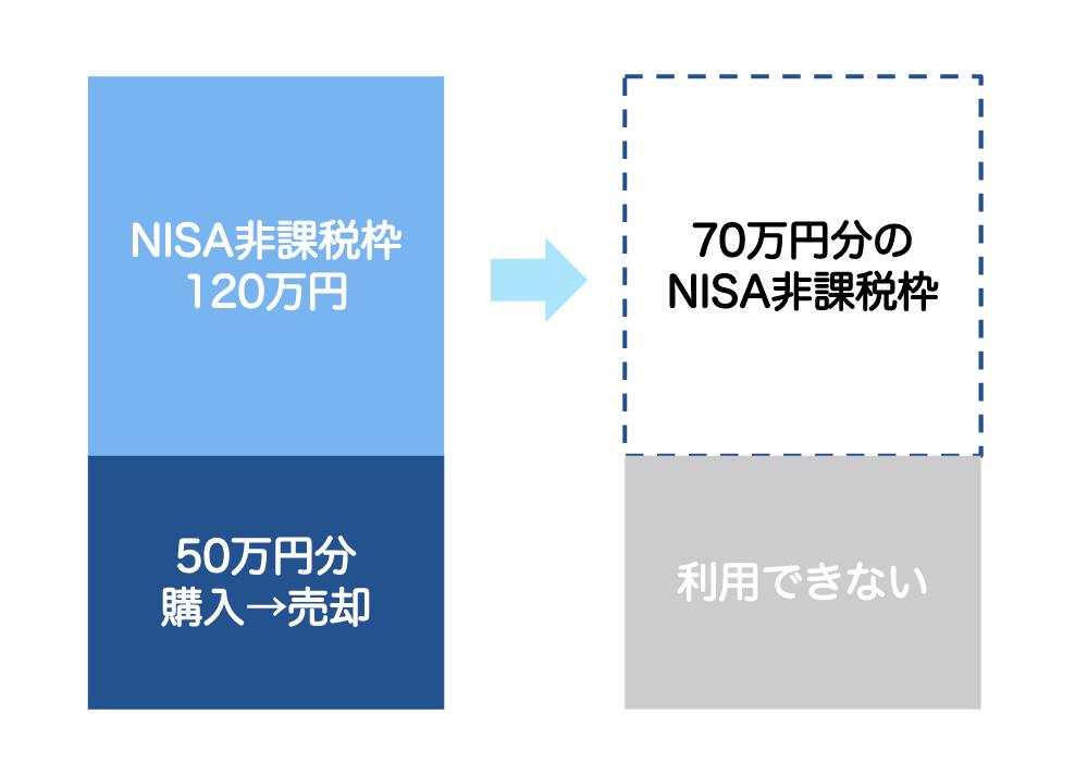 売却した分のNISA非課税投資枠は再利用できない