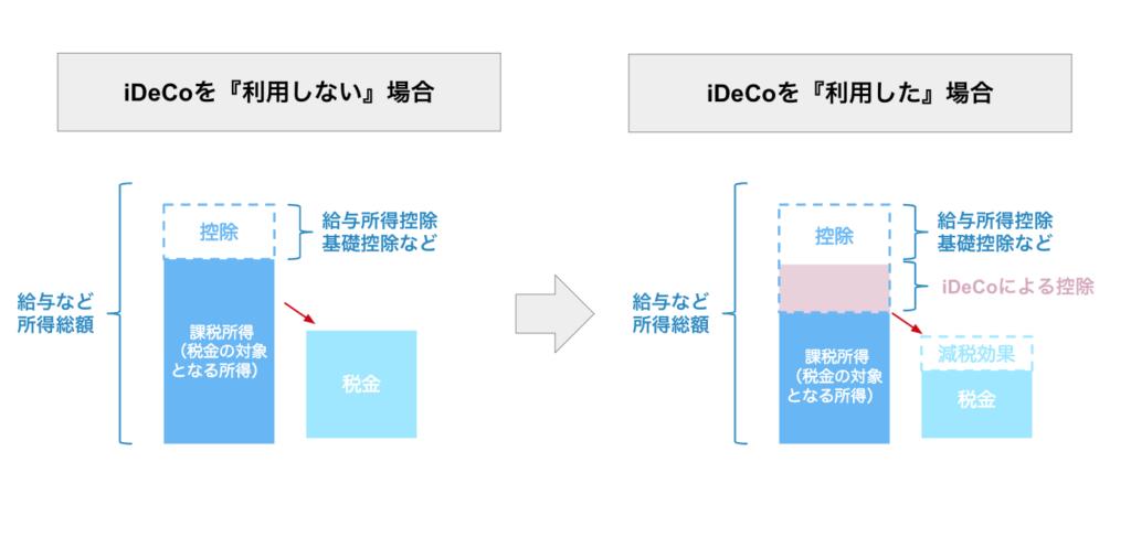 iDeCo節税効果1