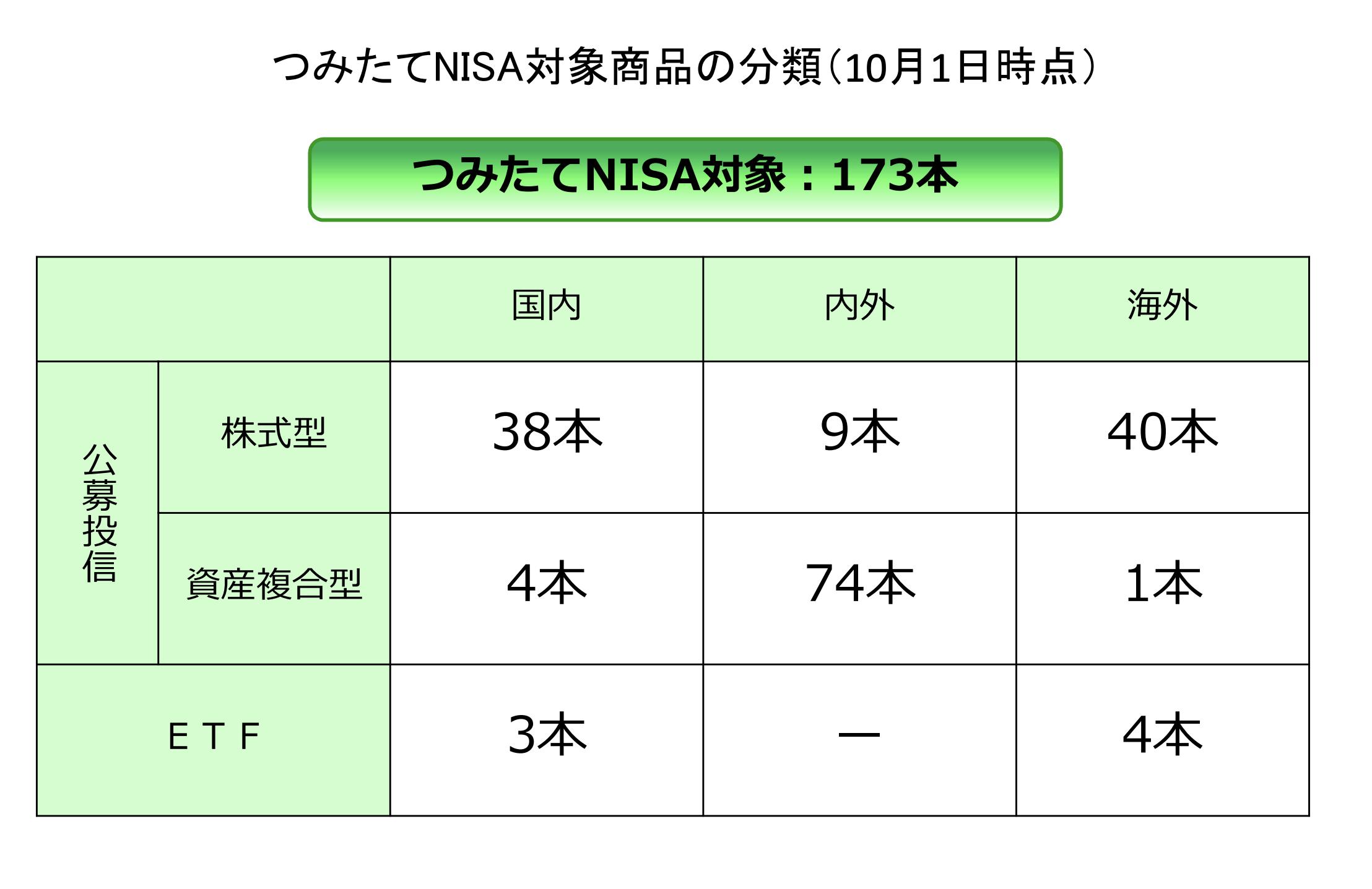 つみたてNISAの対象となっている投資書品分類(2019年10月1日時点)