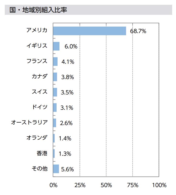 ニッセイ外国株式インデックスファンドの国別比率(2019年9月時点)