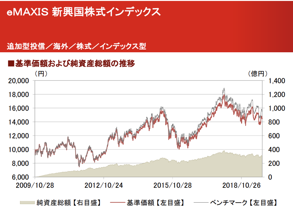 eMAXIS新興国株式インデックスの推移