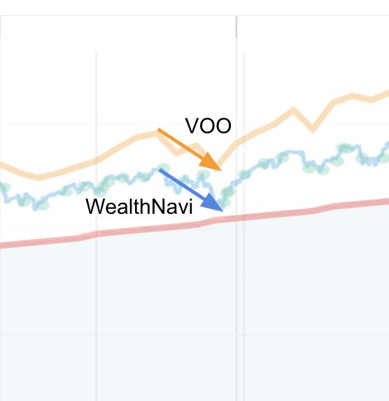 2018年末のVOOとウェルスナビの動き比較