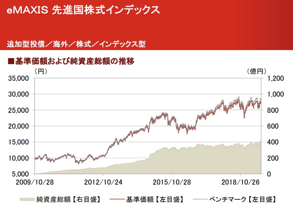 eMAXIS 先進国株式インデックスの推移