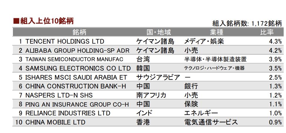 eMAXIS 新興国株式インデックスの上位構成銘柄