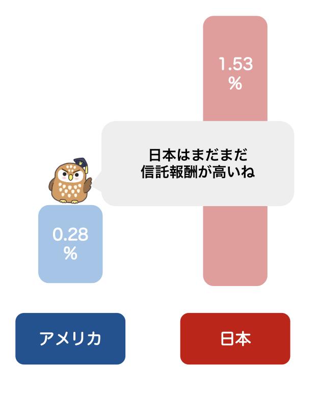 日本とアメリカの信託報酬の比較
