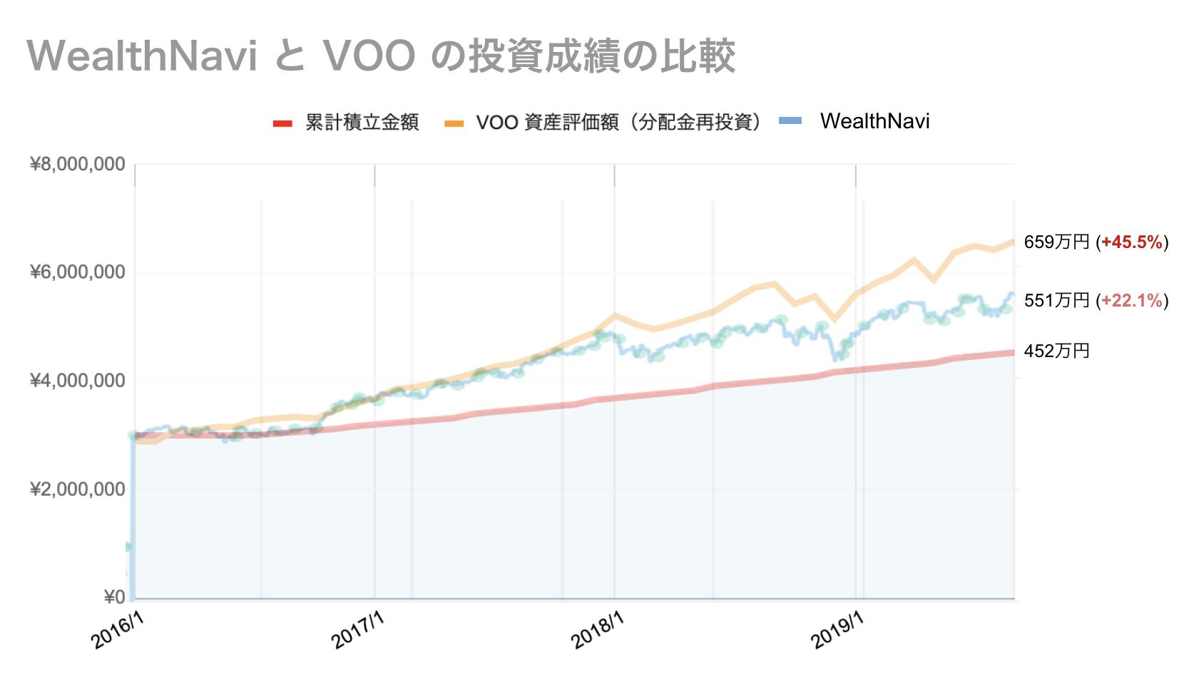 ウェルスナビとVOO(バンガードS&P500 ETF)の運用パフォーマンスシミュレーション