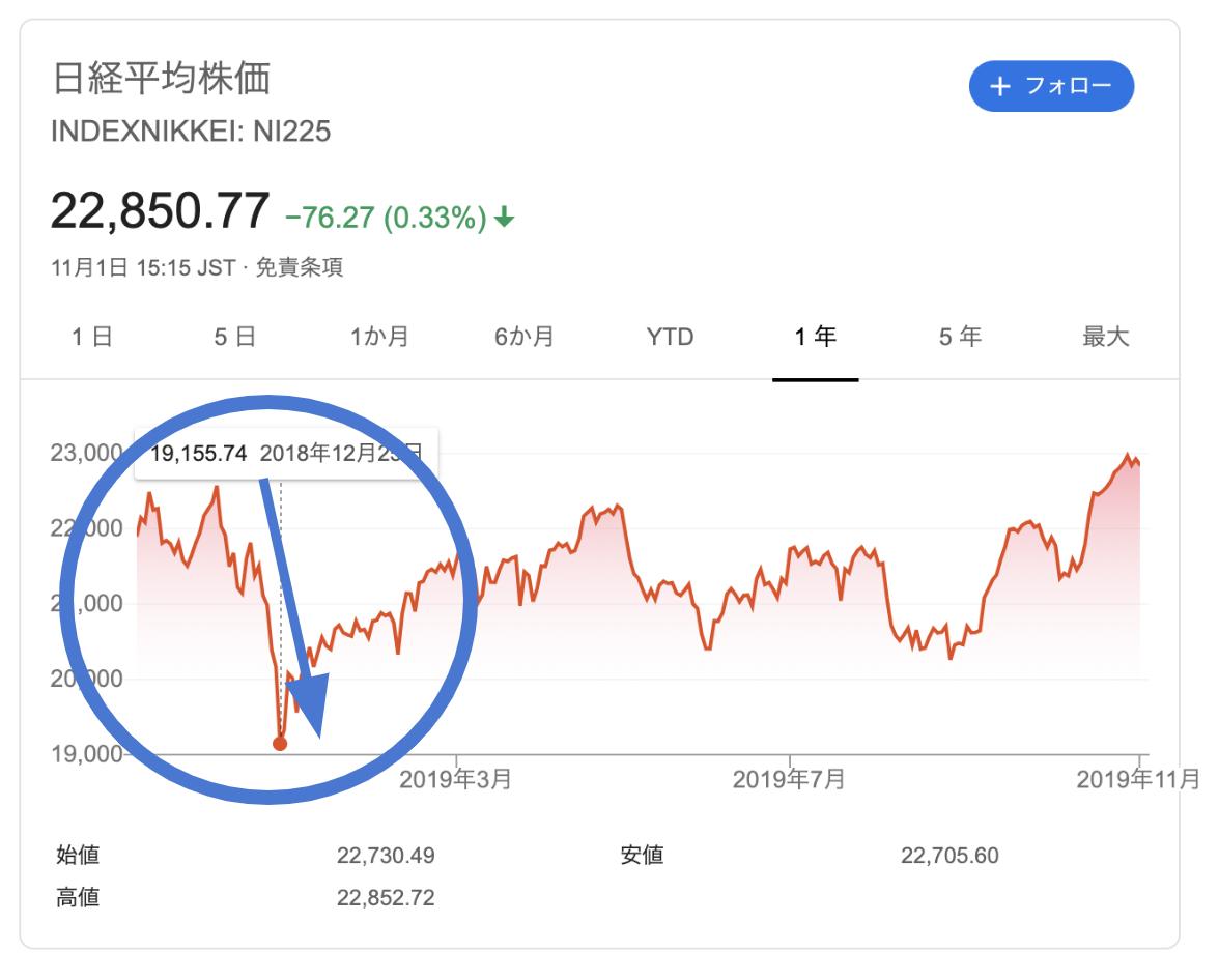 2018年末の暴落時の日経平均株価チャート