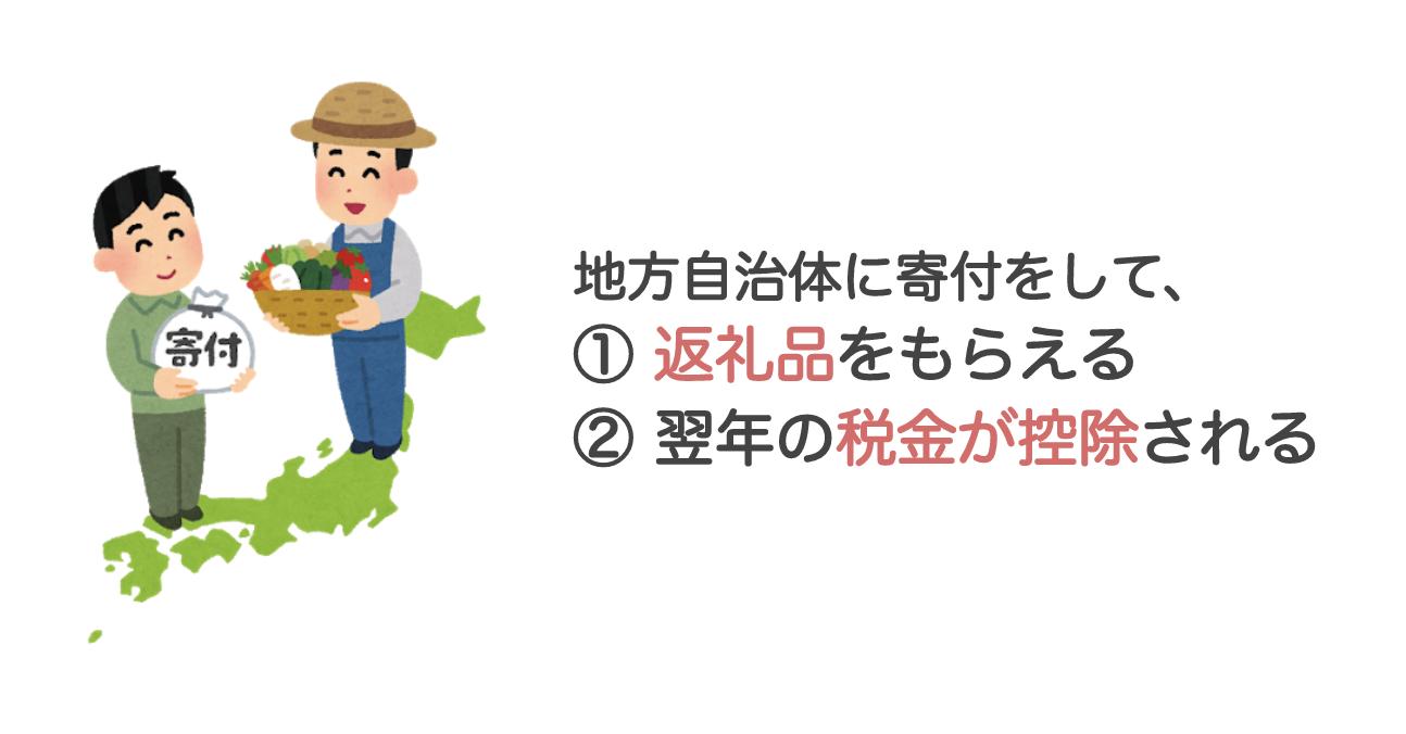 ふるさと納税は、日本中の地方自治体に寄付(税金の先払い)をするもの