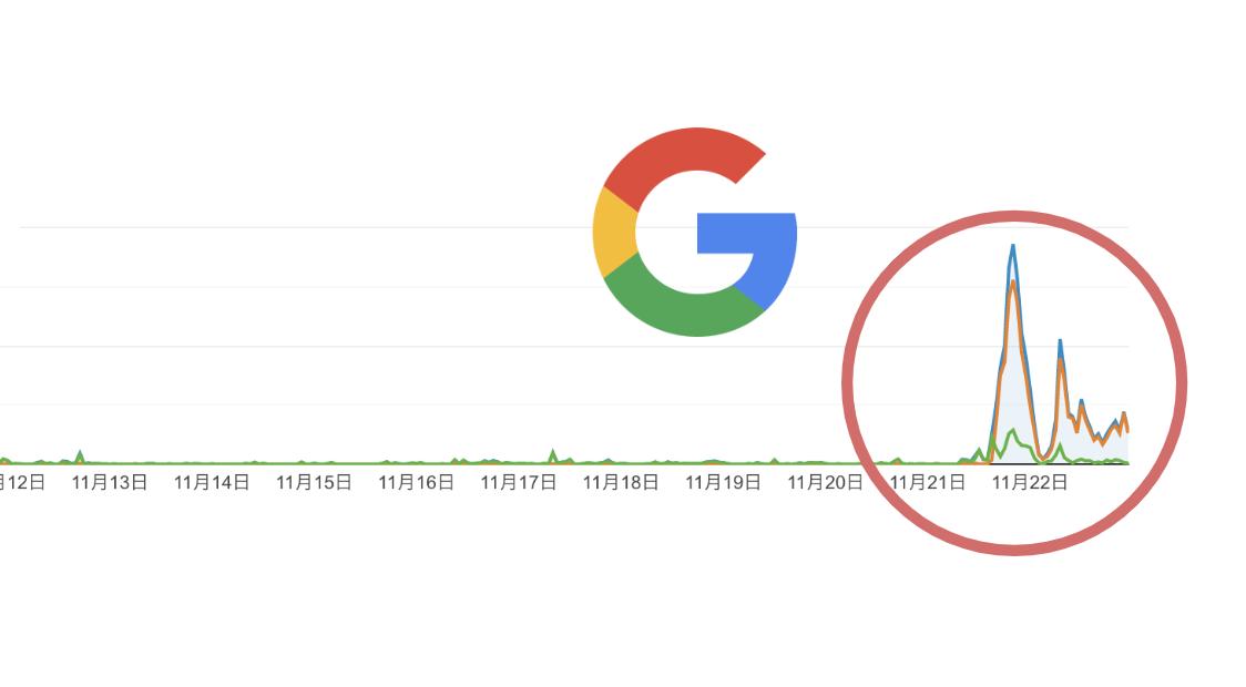 グーグル砲の影響力すごすぎます