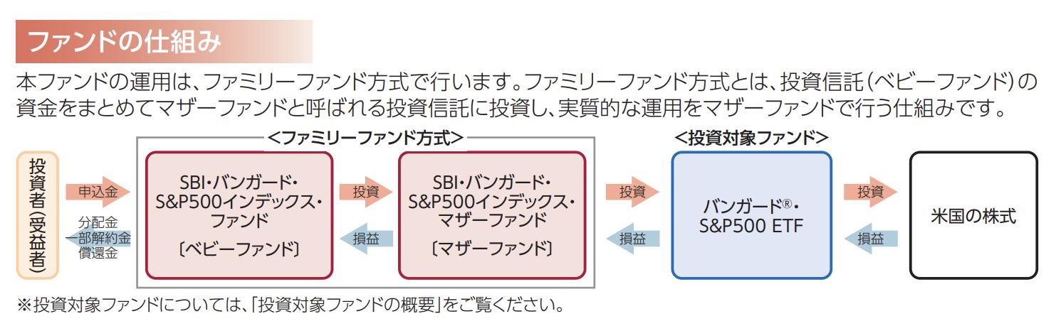 「SBIバンガードS&P500インデックスファンド」はファミリーファンド方式をとっており、マザーファンドを通じて「VOO」に投資する仕組み