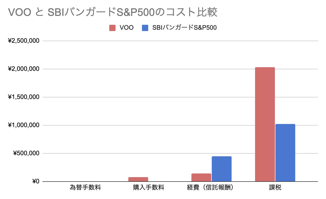 VOO と SBIバンガードS&P500のコスト比較