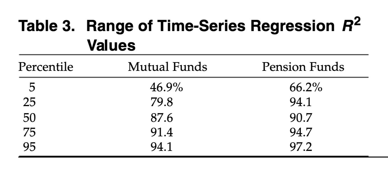 投資信託の決定係数R2のパーセンタイル分析