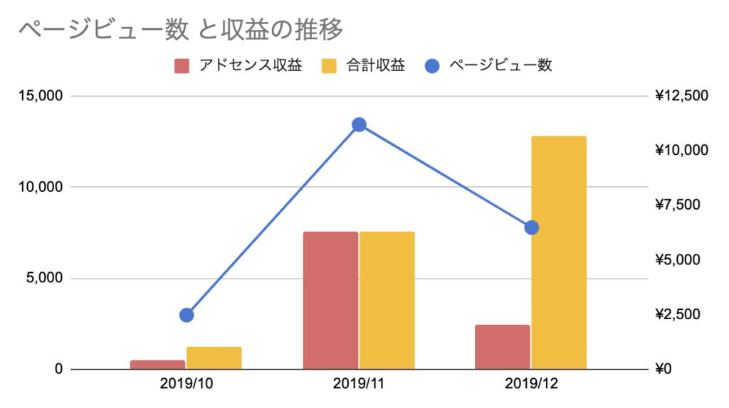 これおかの2019年12月ページビュー数と収益の推移