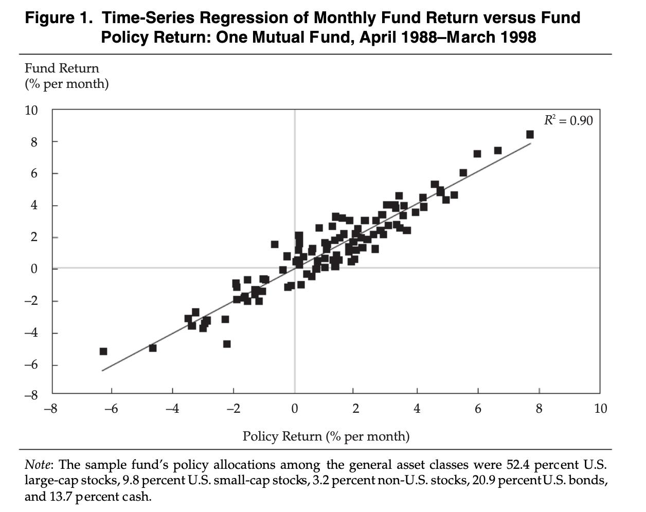 投資信託とベンチマークの10年間毎月のリターンデータで回帰分析