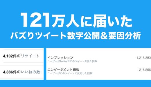 121万人に届いたバズりツイートの数字公開&要因分析【国民の約100人に1人】