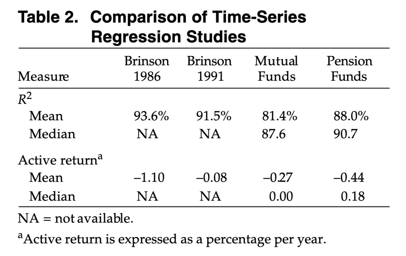 各投資信託と年金基金の決定係数R2の平均値及び中央値