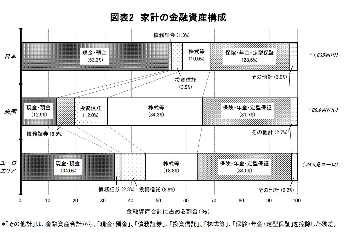 日米の家計の金融資産構成