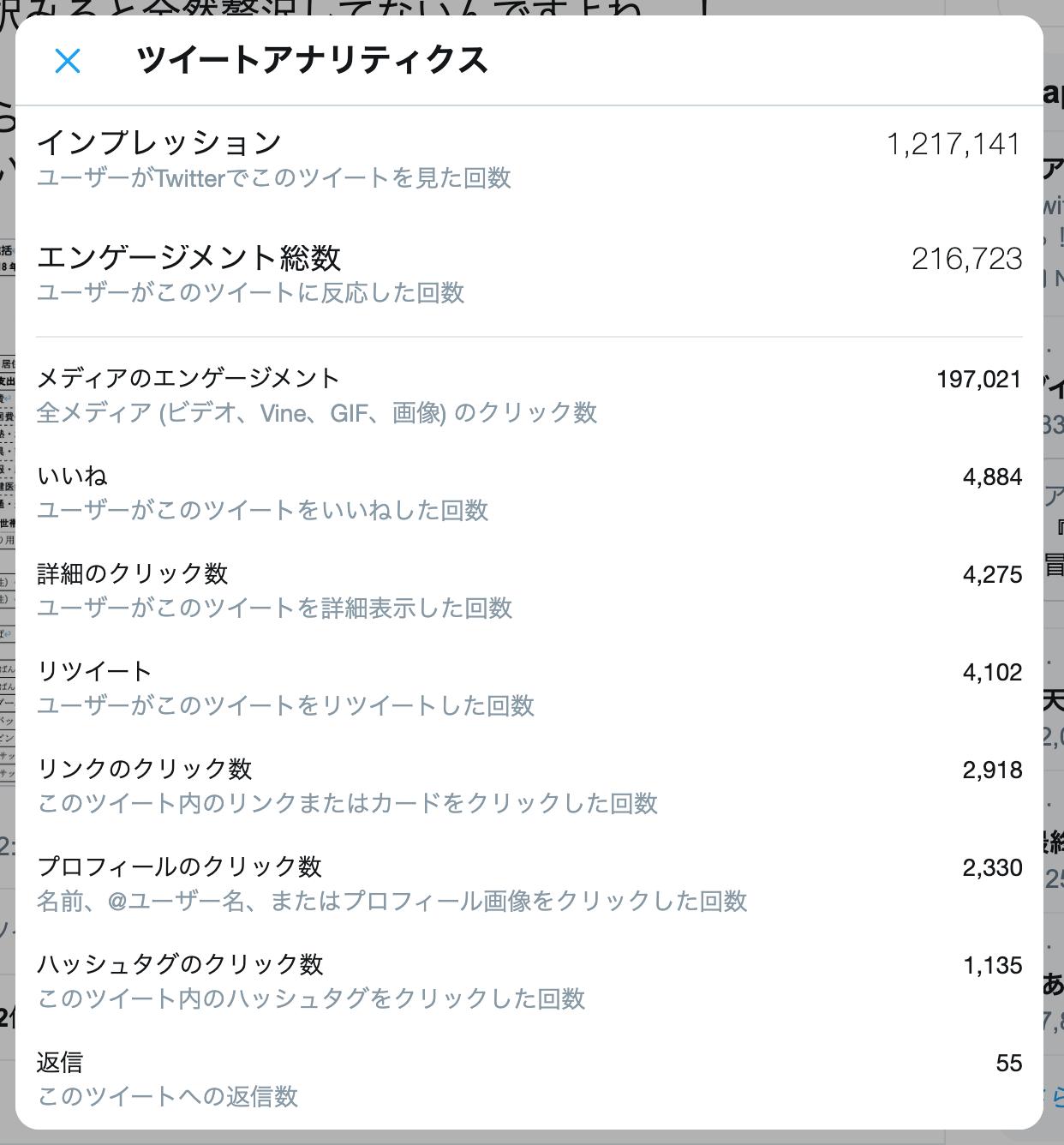 バズツイートによるプロフィールクリックは2,000ほど