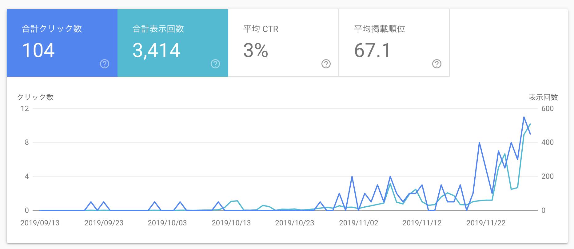 Googleサーチコンソールをみると徐々に数字は伸びてきている