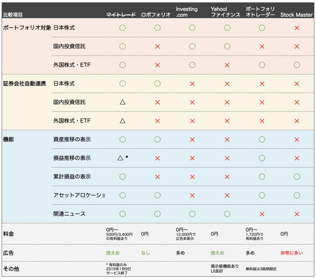 ポートフォリオ管理アプリ比較