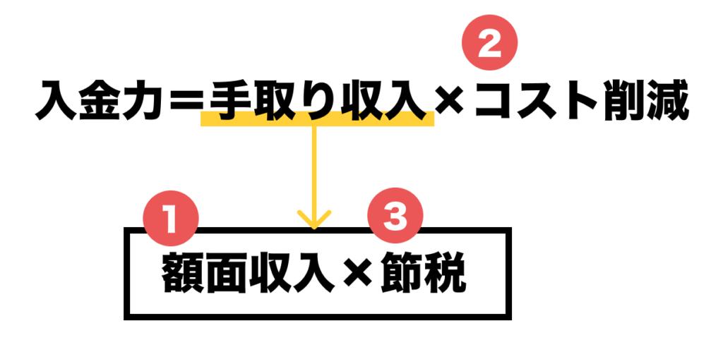 入金力を高めるための3つの変数