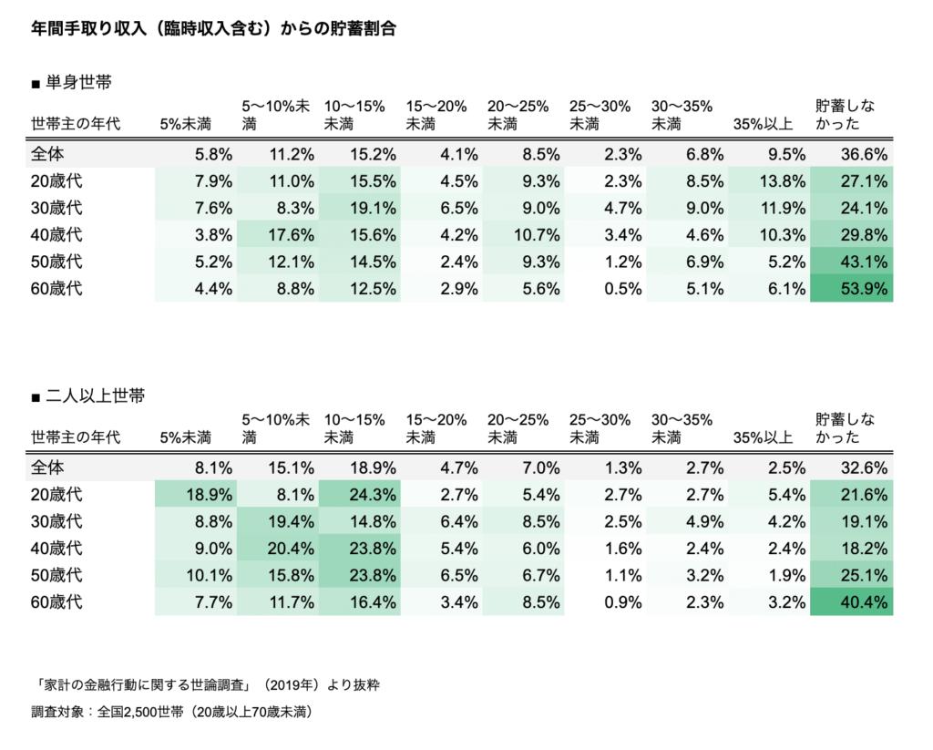 年間手取り収入(臨時収入含む)からの貯蓄割合