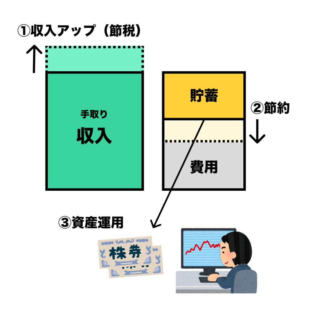 資産を増やすための3つの方向性