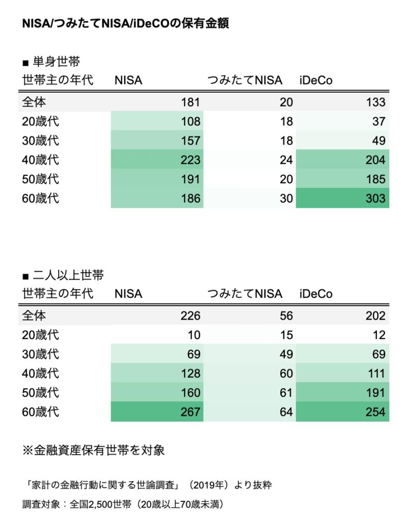 NISA・つみたてNISA・iDeCoの保有金額