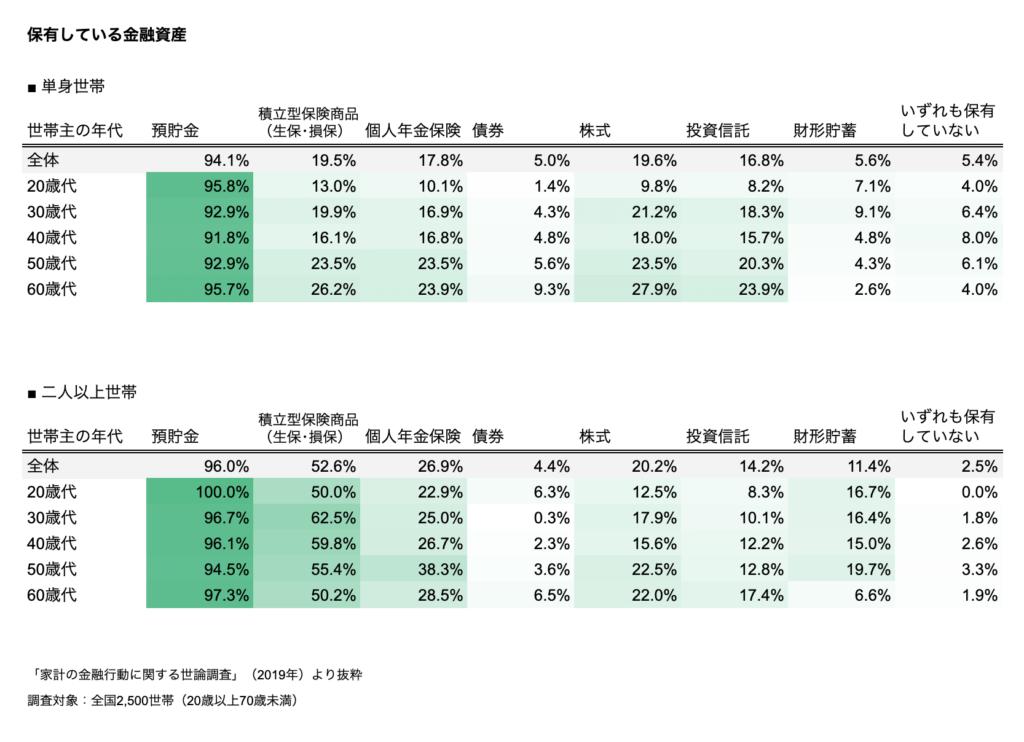 年代別の保有している金融資産の種類
