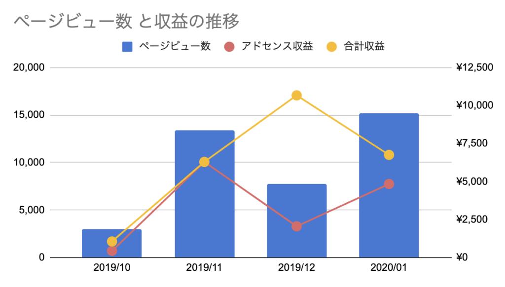 これおか2020年1月のブログ運営数字