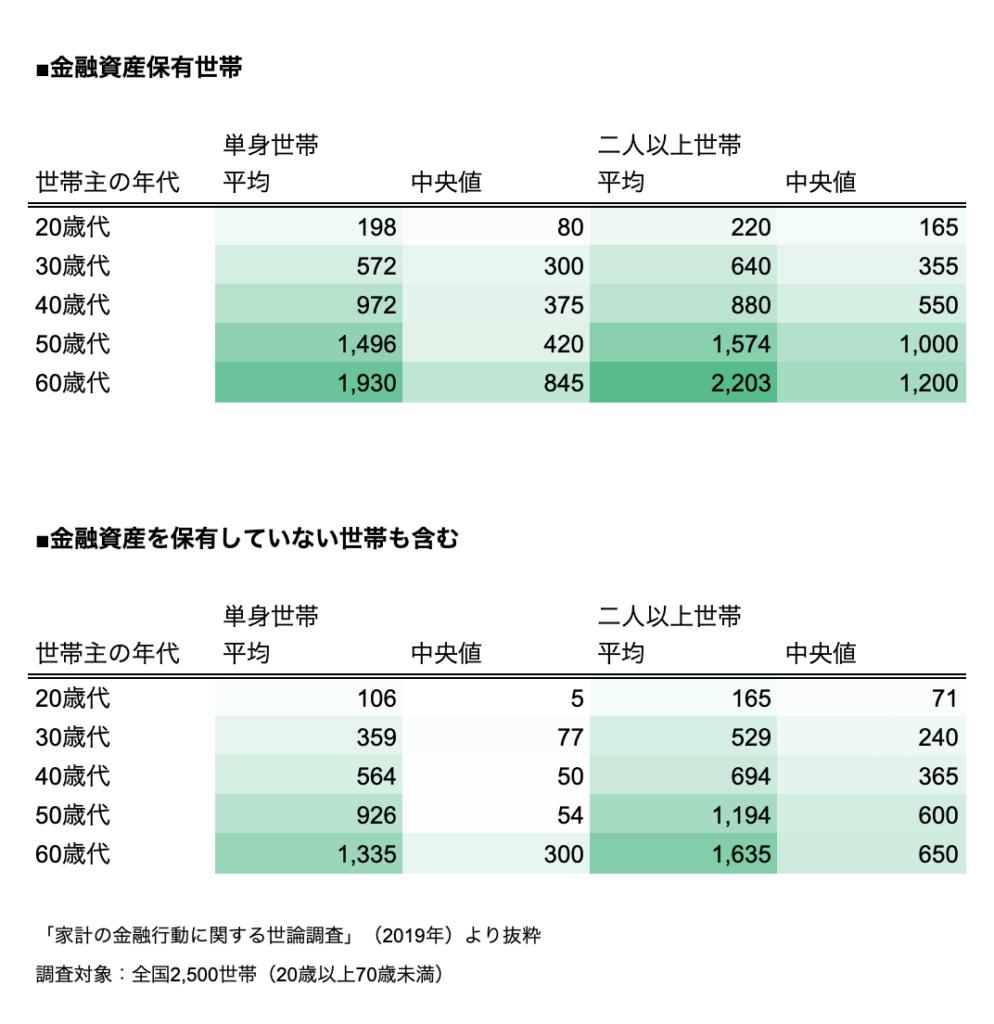 年代・世帯別の金融資産保有金額