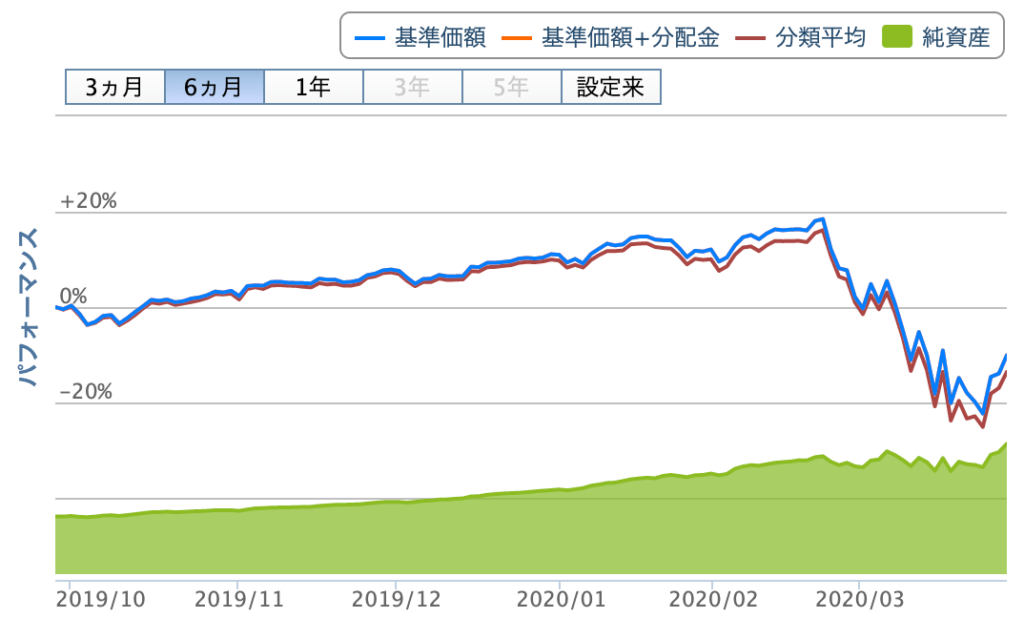 eMAXIS Slim S&P500の値動き