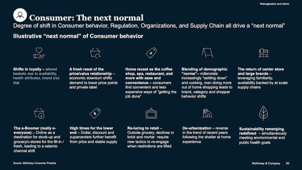 コロナウイルスによる消費者行動の変化