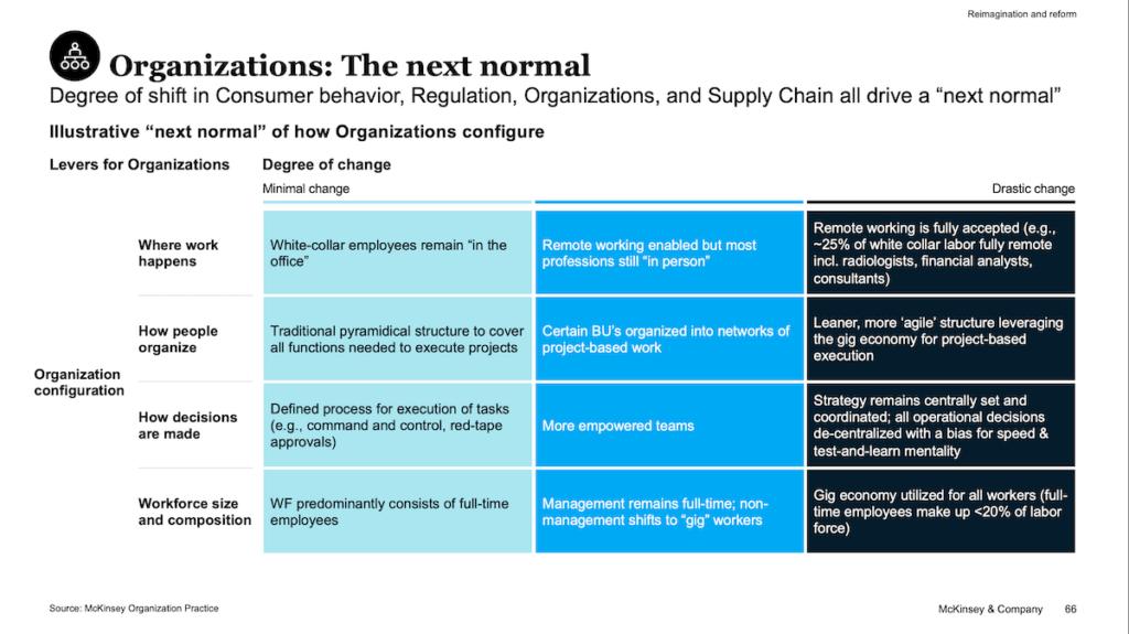 コロナウイルスによる組織・会社の変化