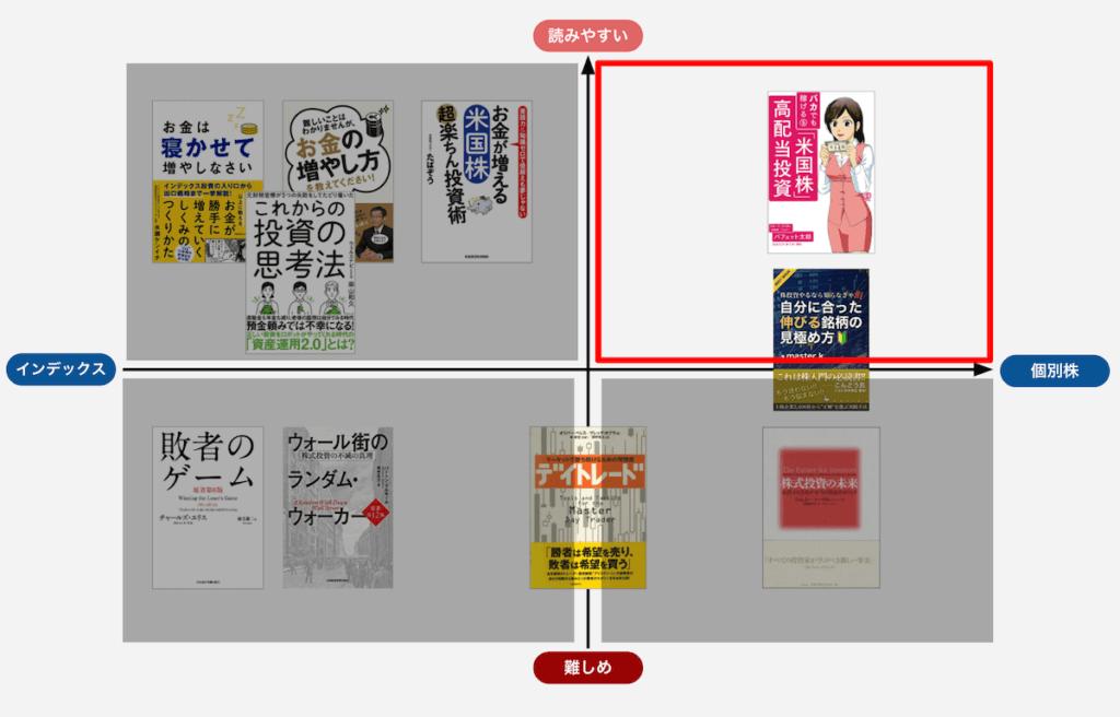 「個別株投資×読みやすい」の株式投資おすすめ本